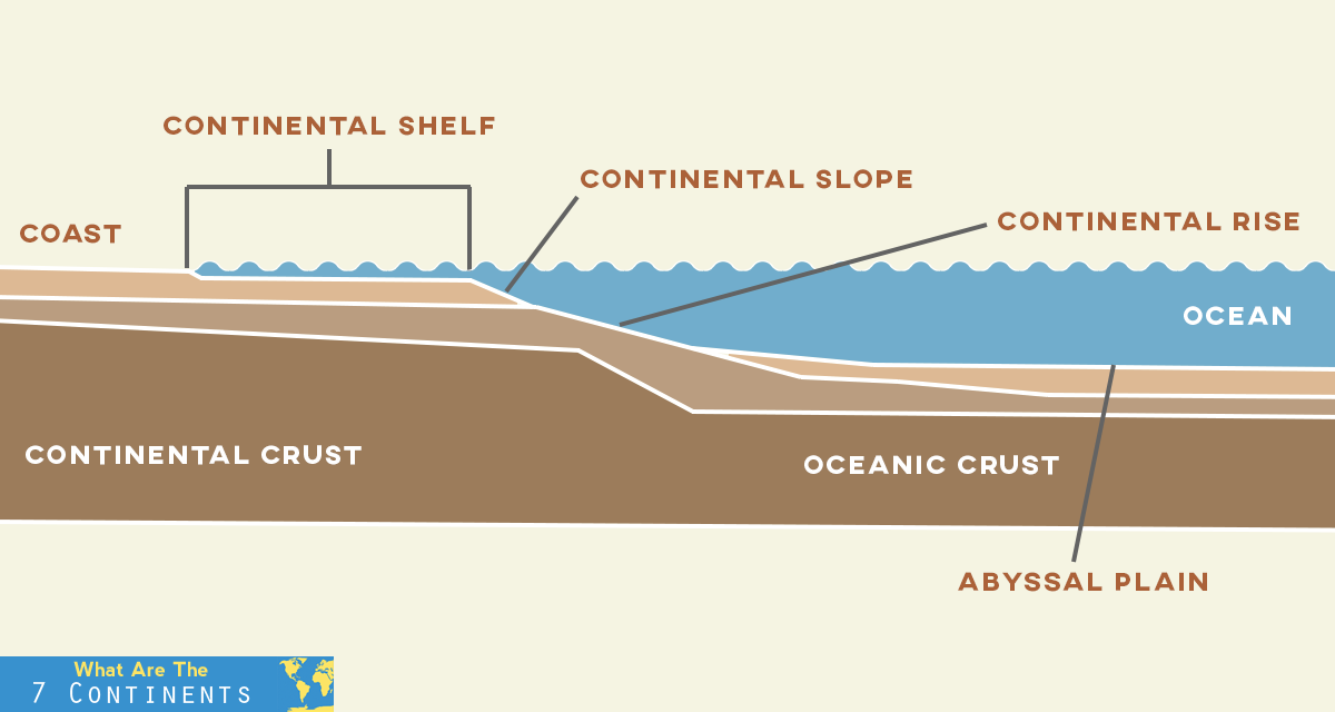 What is a Continental Shelf? | The 7 Continents of the World